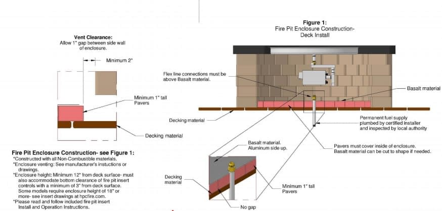 Fire Pit Enclosure Construction on Decking