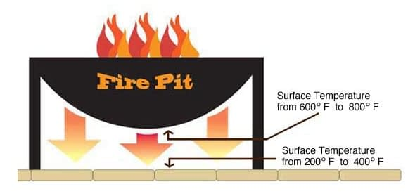 Temperature range underneath a fire pit