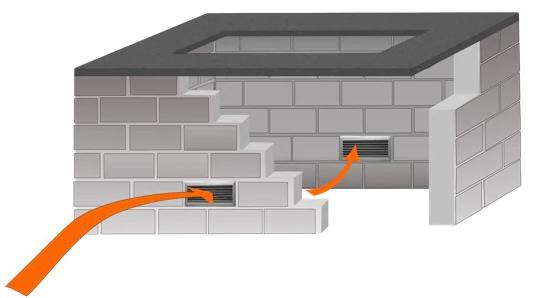 Fire Pit 'Through' Ventilation
