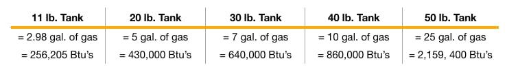 Gas Bottle Values